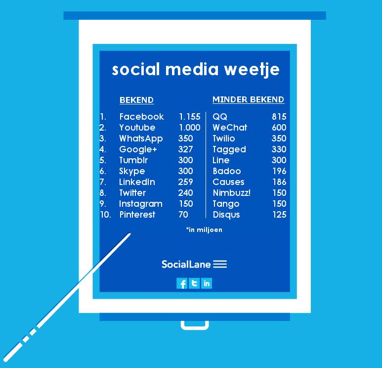 grootste social media sites